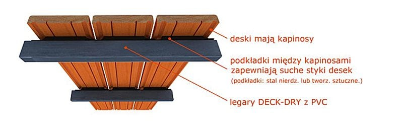 Taras System Deck-Dry